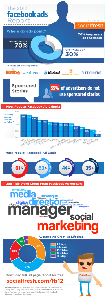 facebook-ads-infographic-social-fresh featured image