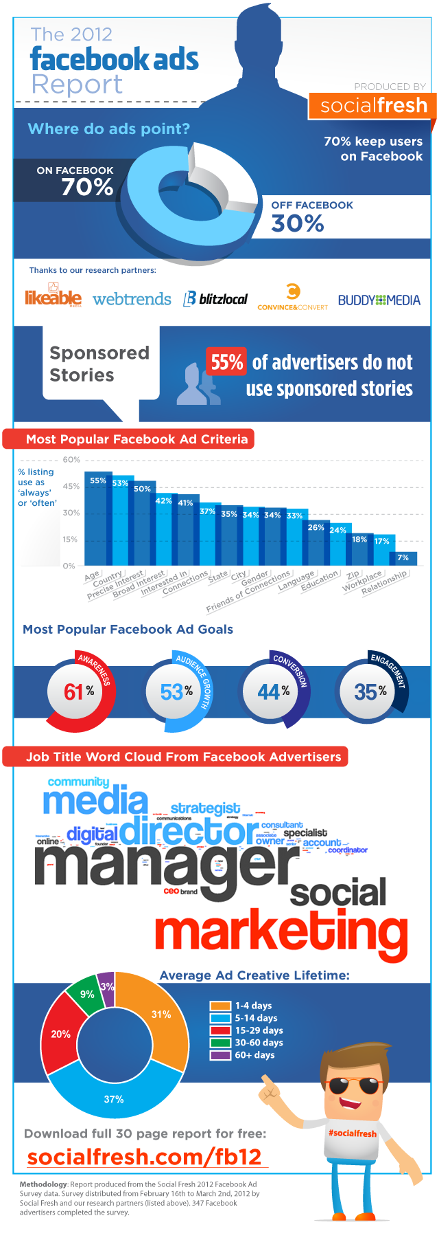 facebook-ads-infographic-social-fresh