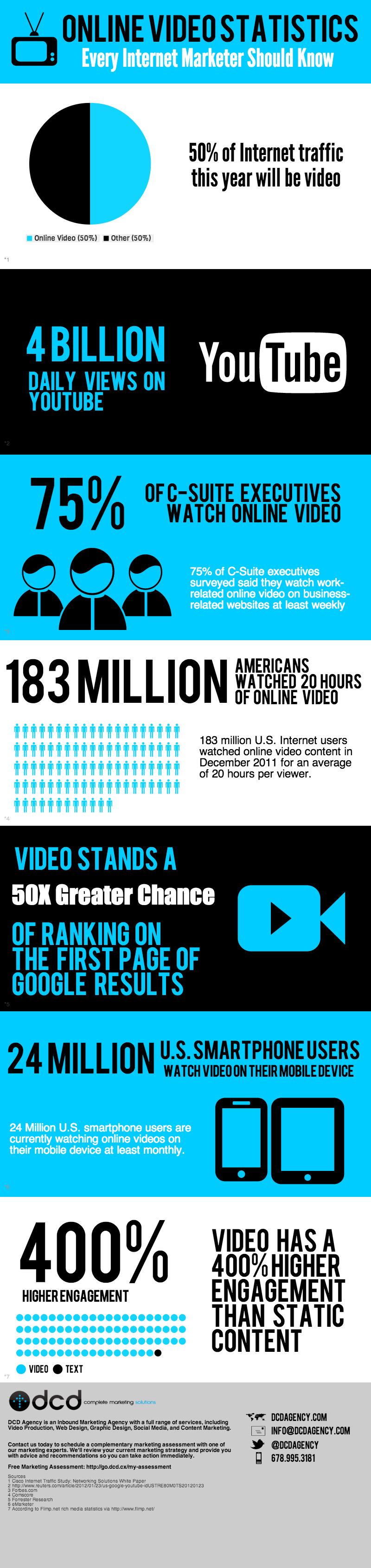 Online-Video-Statistics-Every-Marketer-Should-Know-V1-DCDAGENCY-1