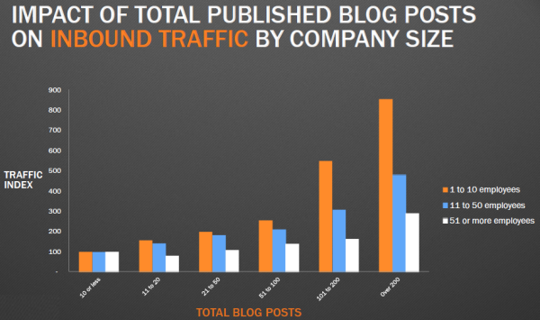 Impact of Content on Website Traffic featured image