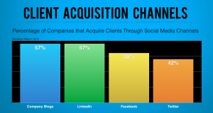 client acquisition inbound marketing
